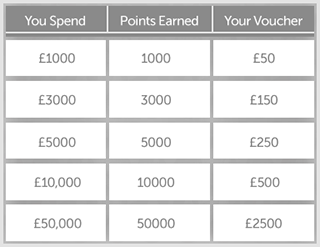 Amazon Vouchers Table